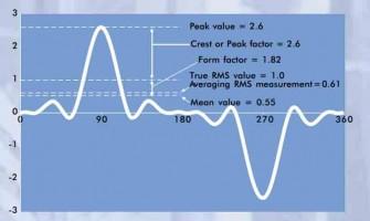 تعاریف TRMS , RMS و AVRAGE در تست و اندازه گیری