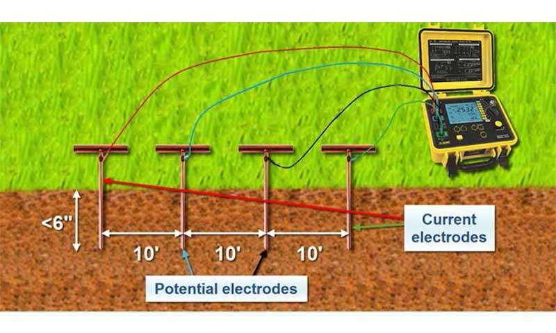 تست مقاومت ویژه خاک به روش ونر
