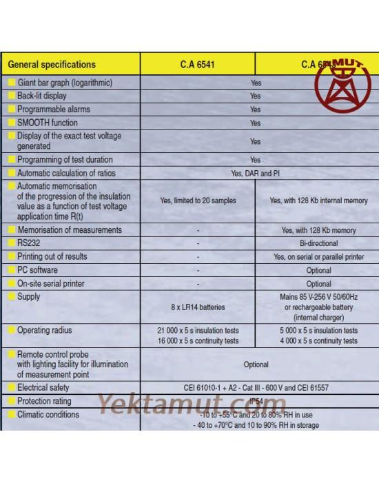 تستر مقاومت عایقی 1 کیلوولت مدل CA6543 چاوین آرنوکس